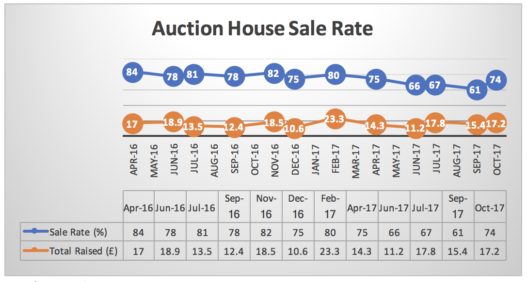 Auction-House-LDN-Oct-Updated.png