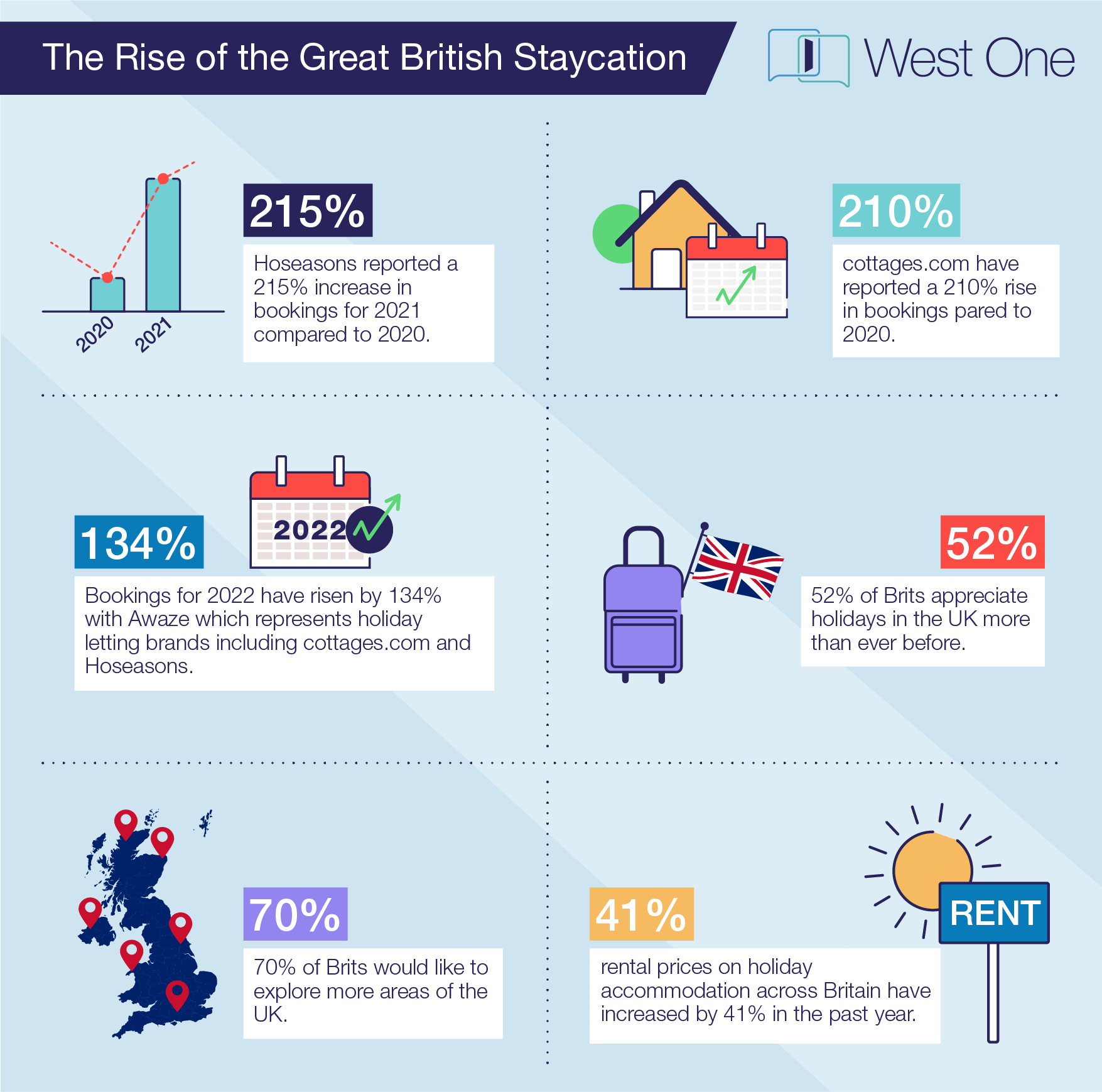 West_One_Holiday_Let_Infographic_2