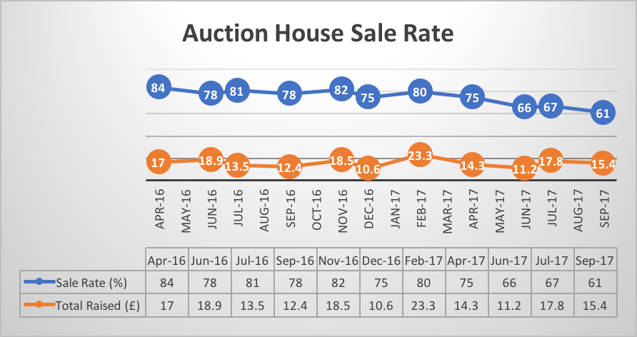 Auction House Sales.png